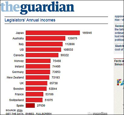 El gráfico de The Guardian