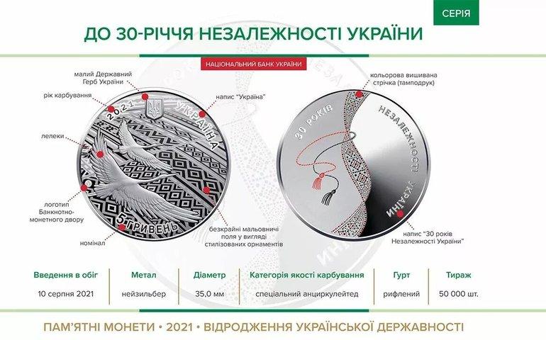 Національний банк України ввів в обіг пам'ятну монету «До 30-річчя незалежності України»