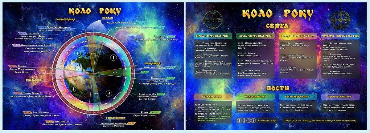 Коло Року – Православний календар з Колядним циклам та астрономічною основою