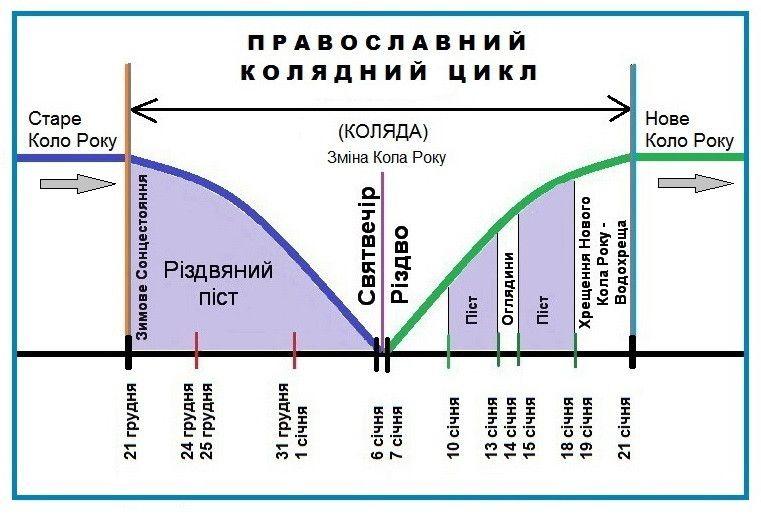 Схема Православного Колядного Циклу, де початок — зимове Сонцестояння