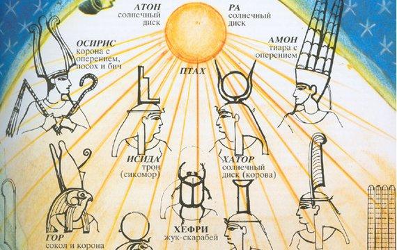 Архаїчні Боги, як животворчі енергії.