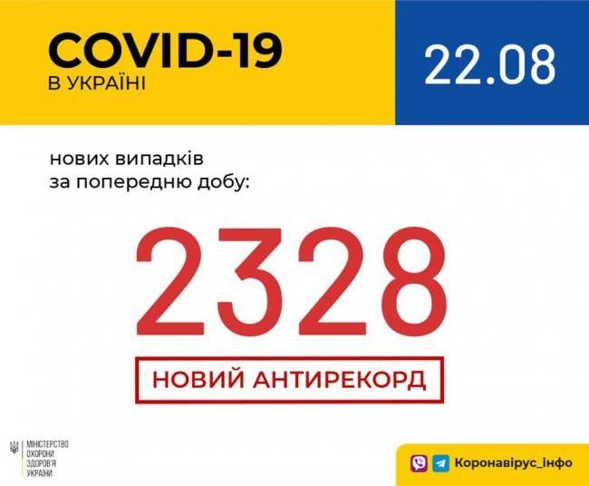 v-ukraini-noviy-rekord-za-kilkistyu-viyavlenikh-za20200822_8453.jpg
