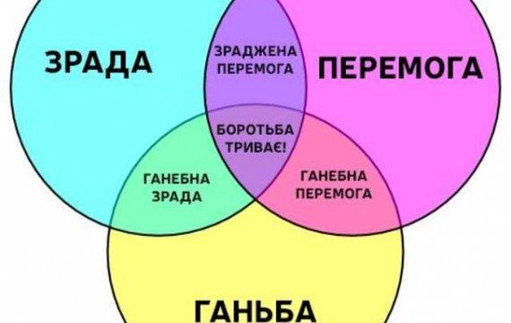 Викорінення підсвідомої ненависті українців до українців