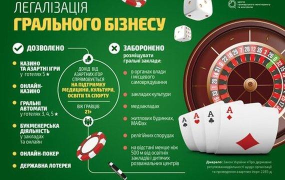 Рада розблокувала підписання закону про азартні ігри. Але не все так просто!