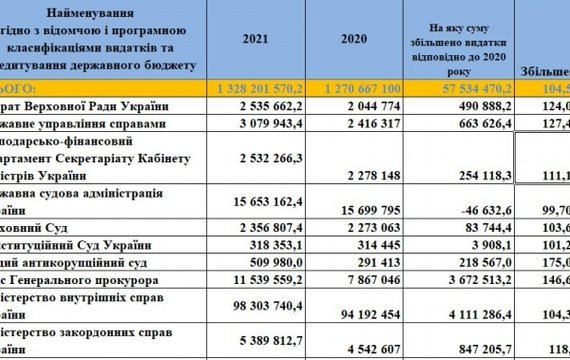 І ще раз про бюджет на 2021 рік