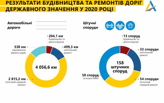 Результаты строительства и ремонта дорог государственного значения в 2020 г.