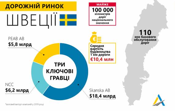 Как это работает в ЕС. Дорожная отрасль Швеции