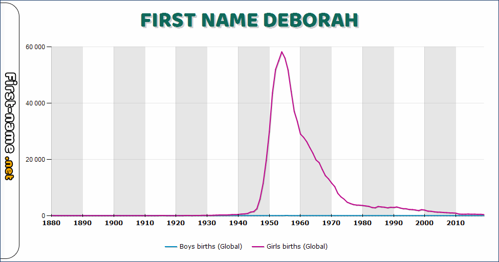Popularity of the name Deborah