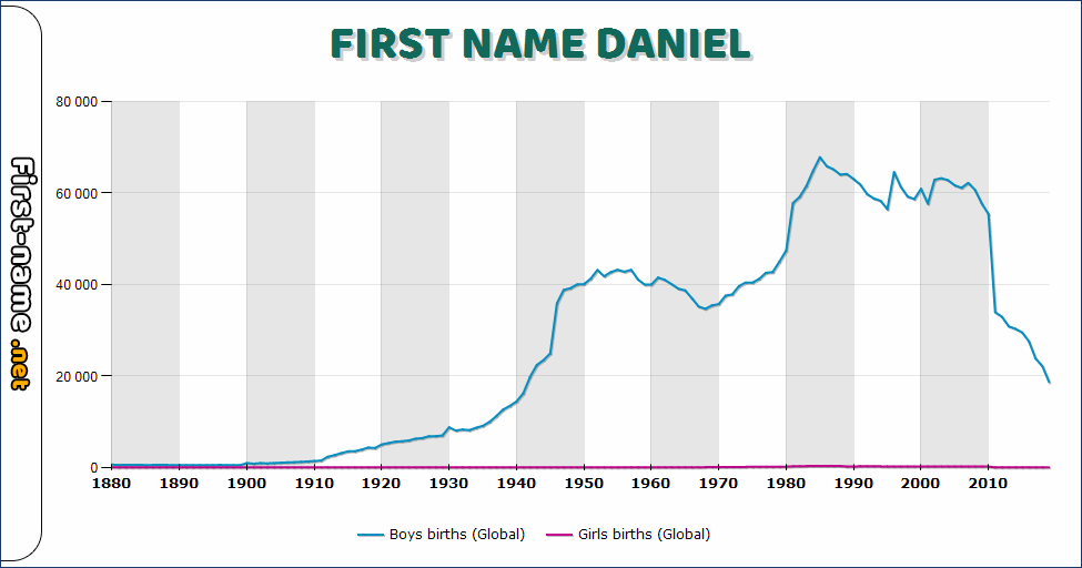 Popularity of the name Daniel