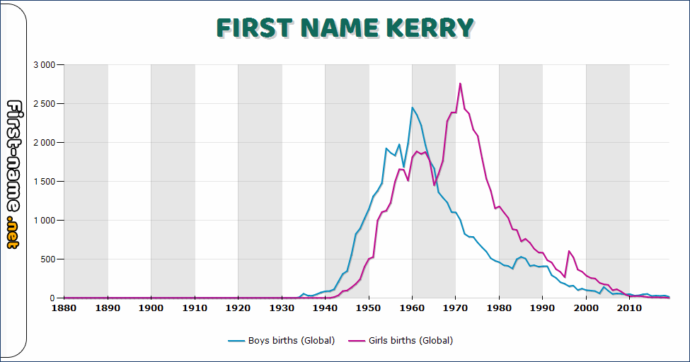 Popularity of the name Kerry