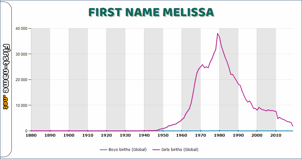 Popularity of the name Melissa