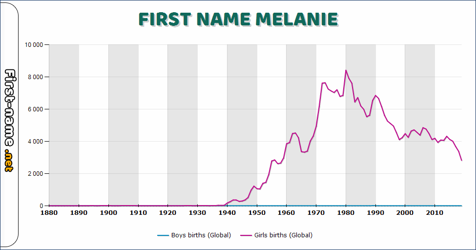 Popularity of the name Melanie
