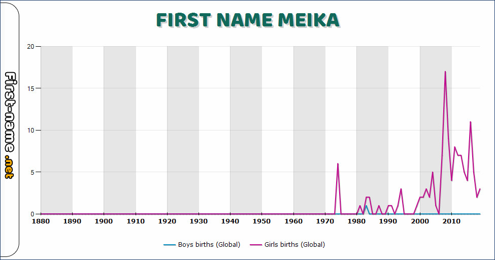 Popularity of the name Meika