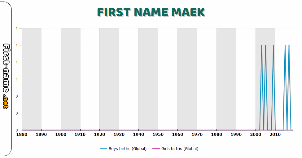 Popularity of the name Maek
