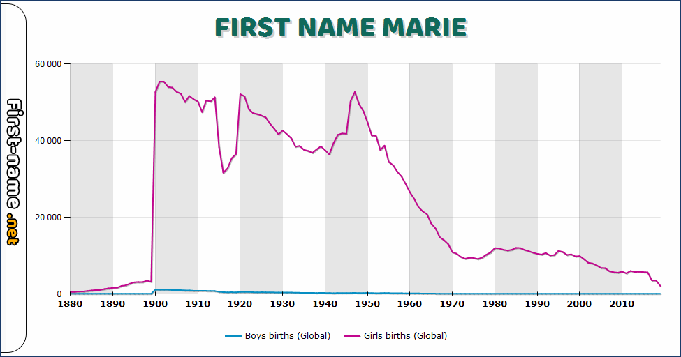 Popularity of the name Marie