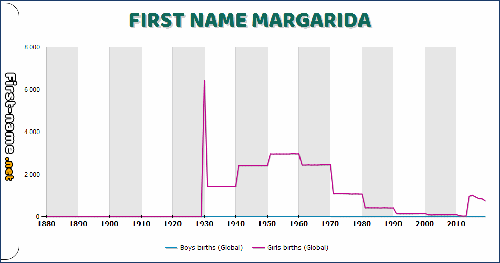 Popularity of the name Margarida