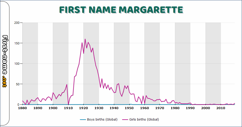 Popularity of the name Margarette