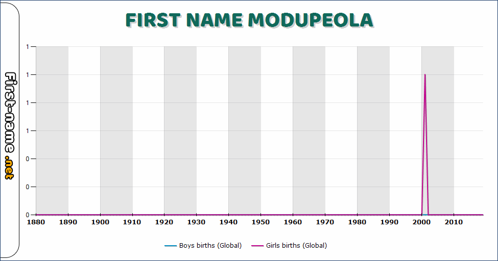 Popularity of the name Modupeola