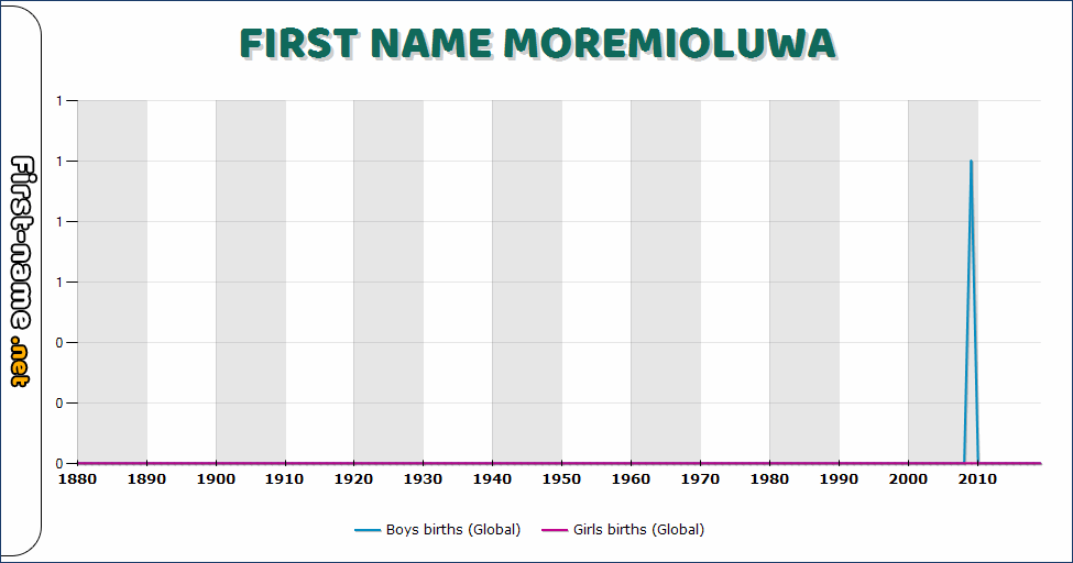 Popularity of the name Moremioluwa