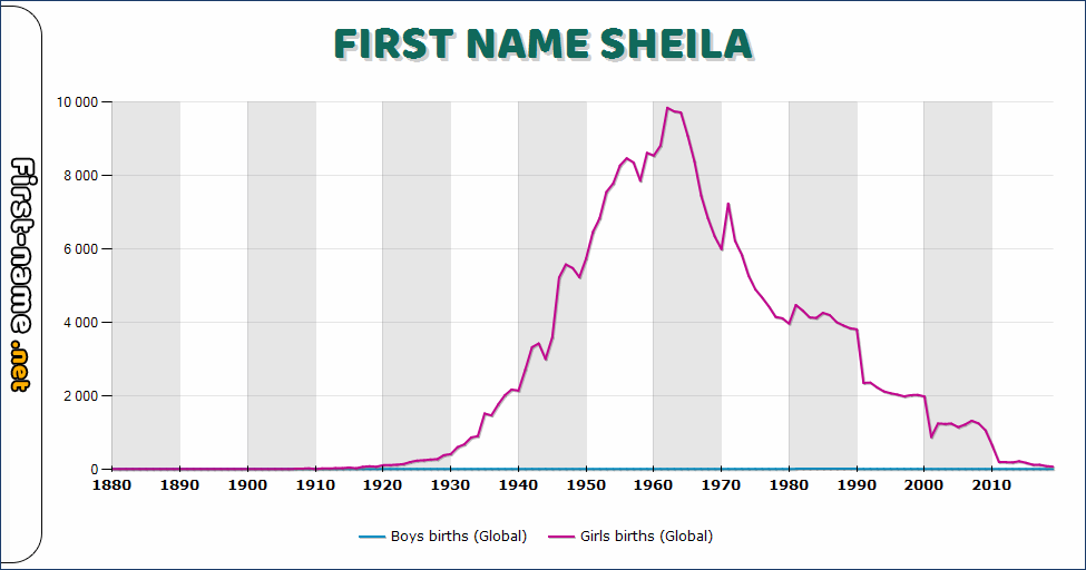 Popularity of the name Sheila