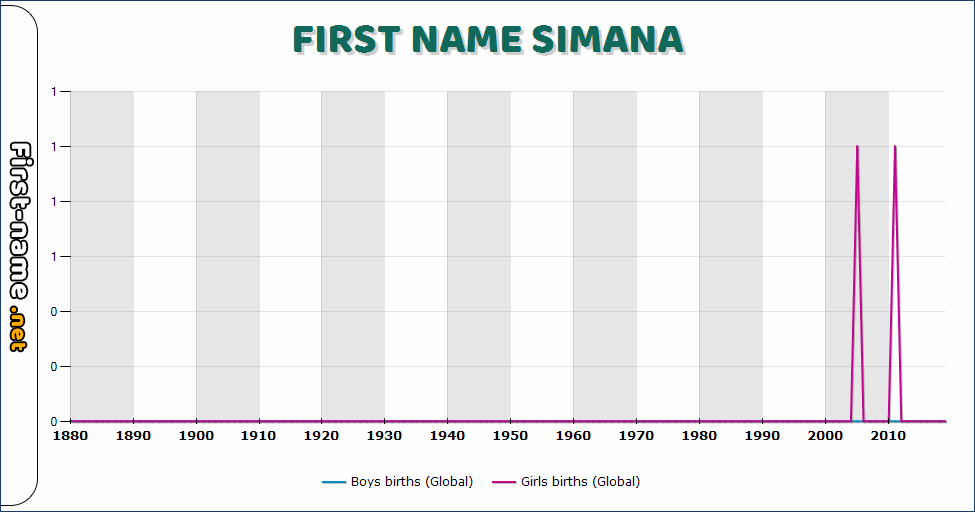Popularity of the name Simana