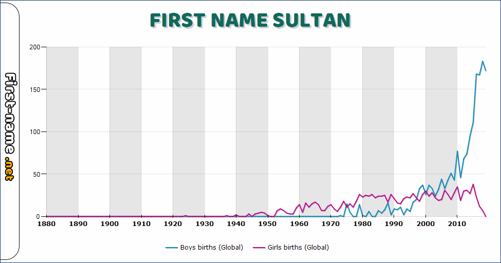 Popularity of the name Sultan