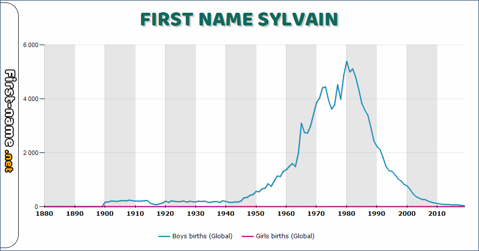 Popularity of the name Sylvain
