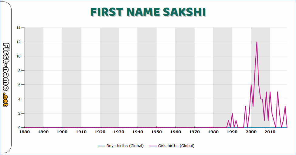 Popularity of the name Sakshi