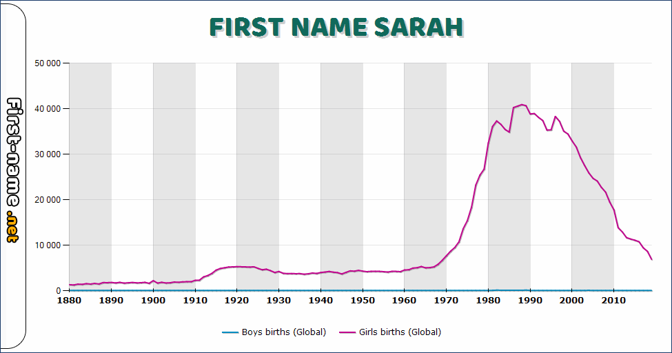 Popularity of the name Sarah