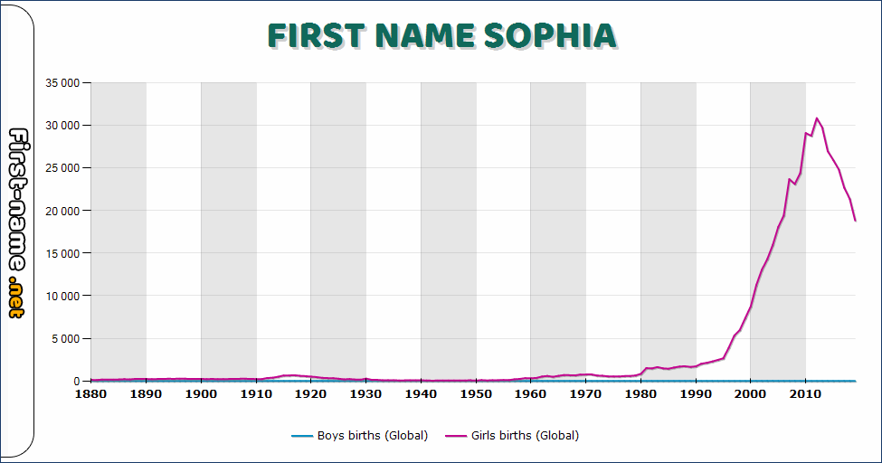 Popularity of the name Sophia