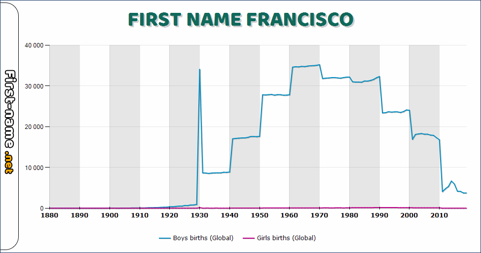 Popularity of the name Francisco