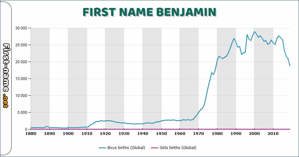 Popularity of the name Benjamin
