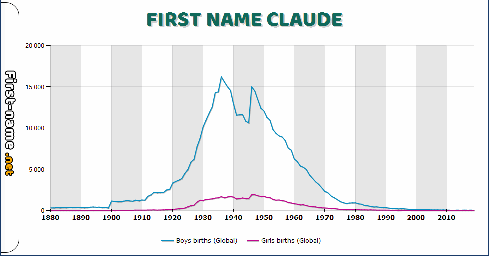 Popularity of the name Claude