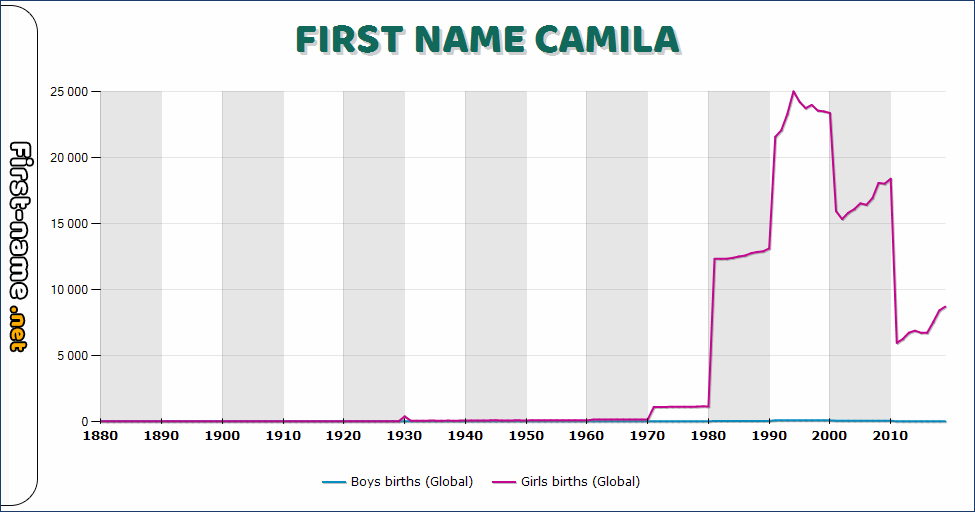 Popularity of the name Camila