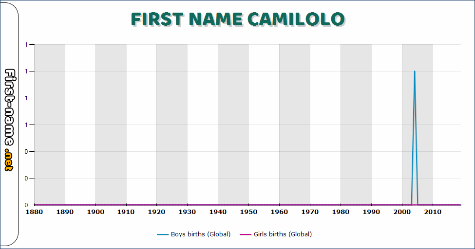 Popularity of the name Camilolo