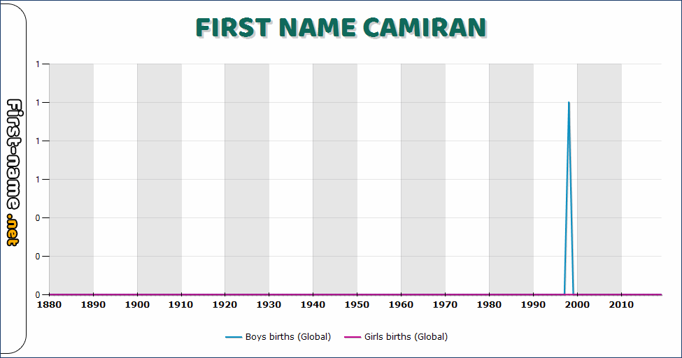 Popularity of the name Camiran