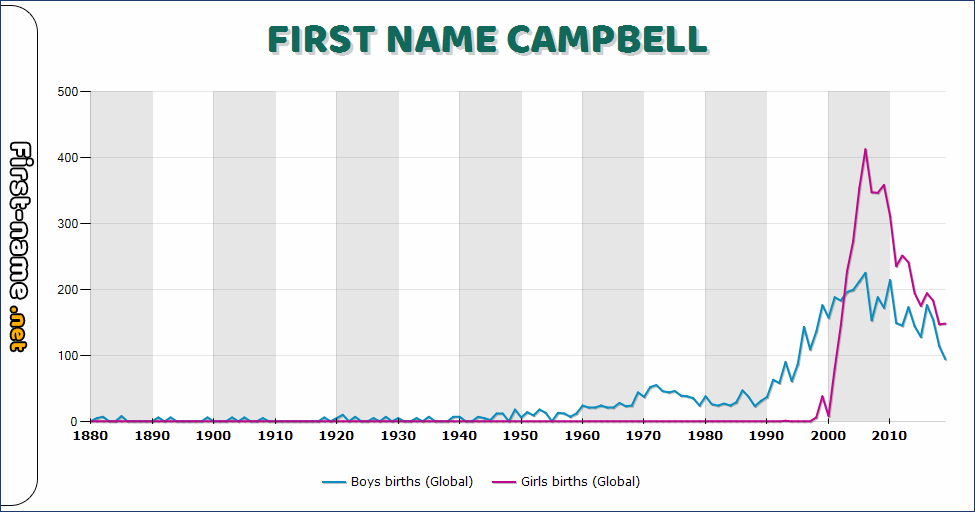 Popularity of the name Campbell