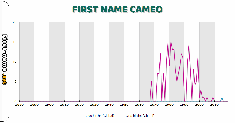 Popularity of the name Cameo