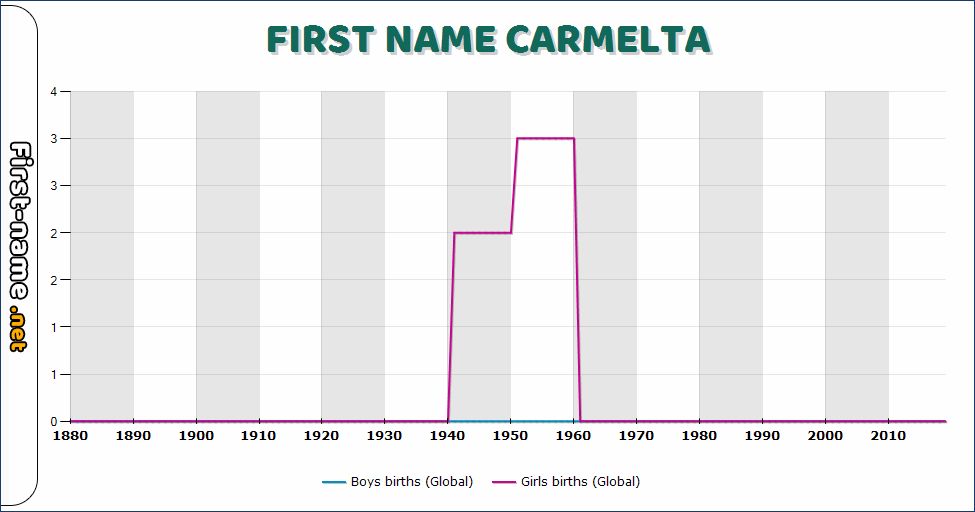 Popularity of the name Carmelta