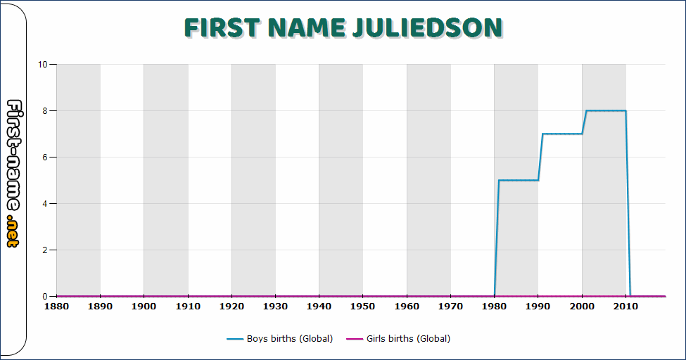 Popularity of the name Juliedson