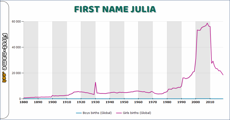 Popularity of the name Julia