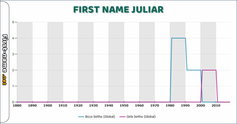 Popularity of the name Juliar