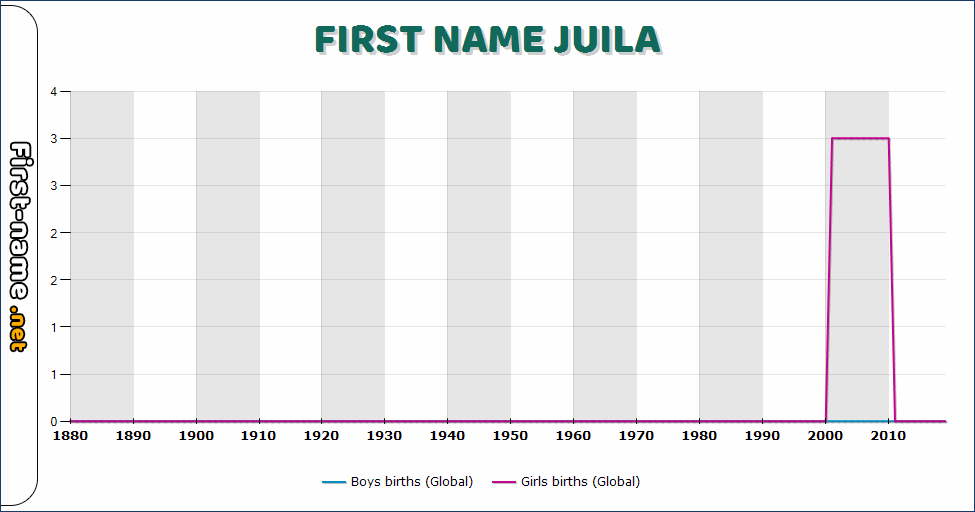 Popularity of the name Juila