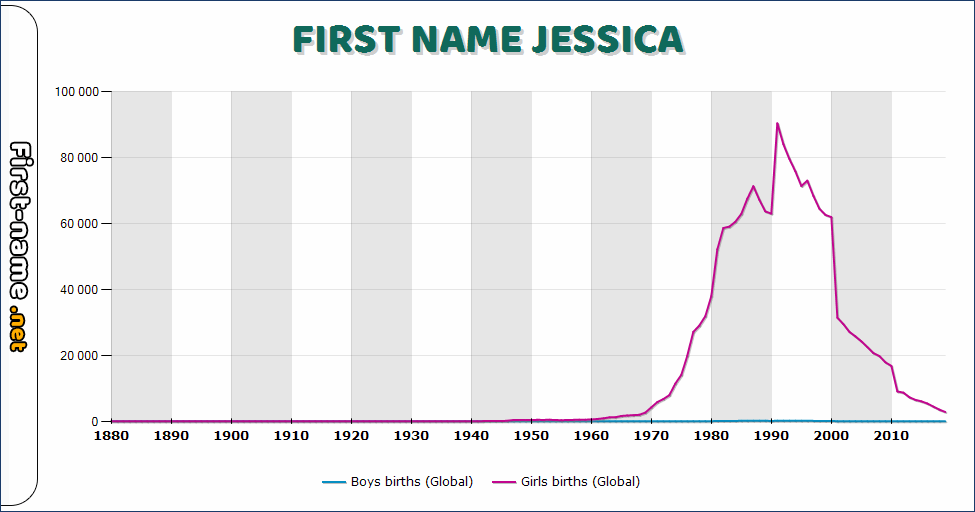 Popularity of the name Jessica