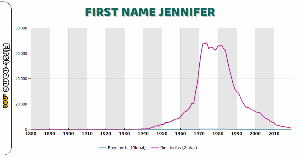 Popularity of the name Jennifer