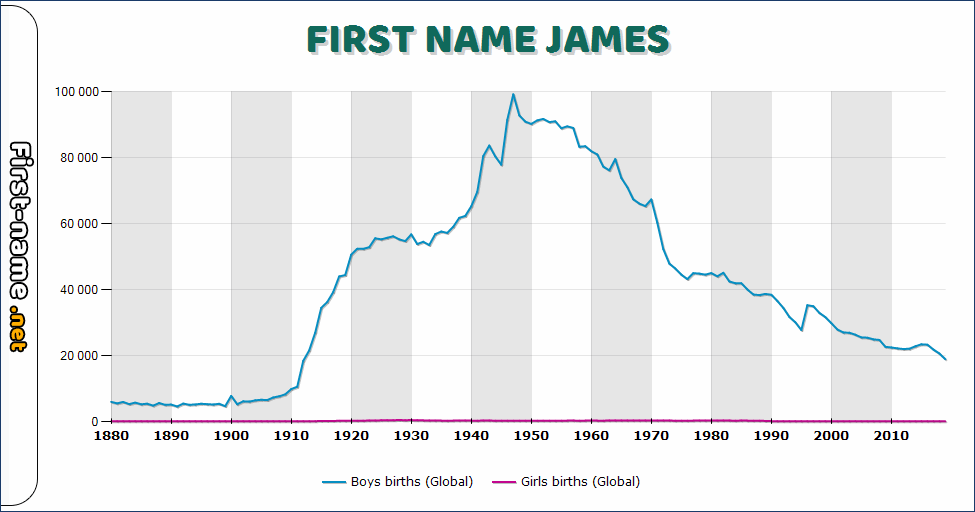 Popularity of the name James