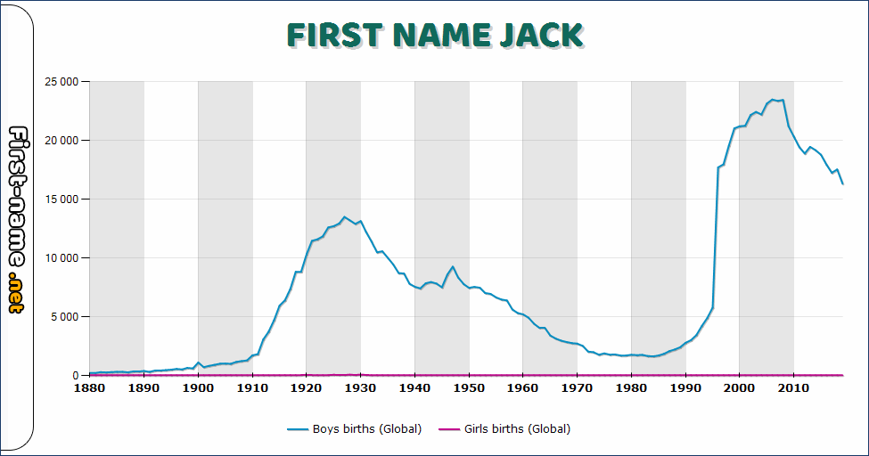 Popularity of the name Jack