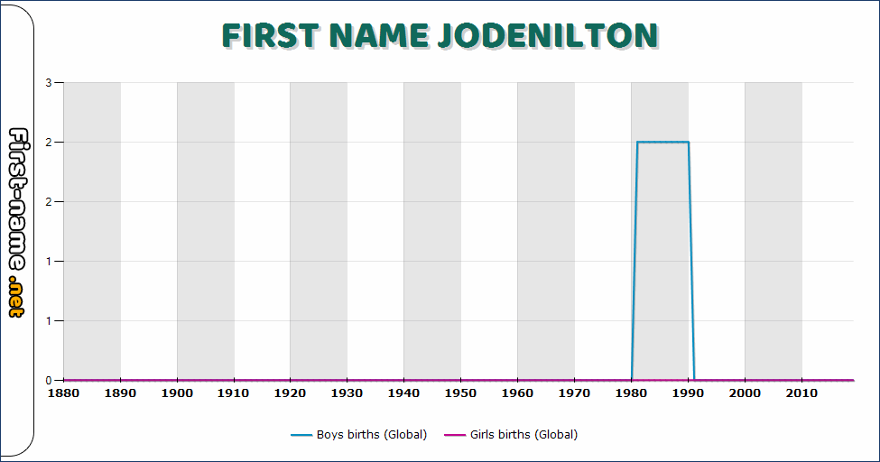 Popularity of the name Jodenilton