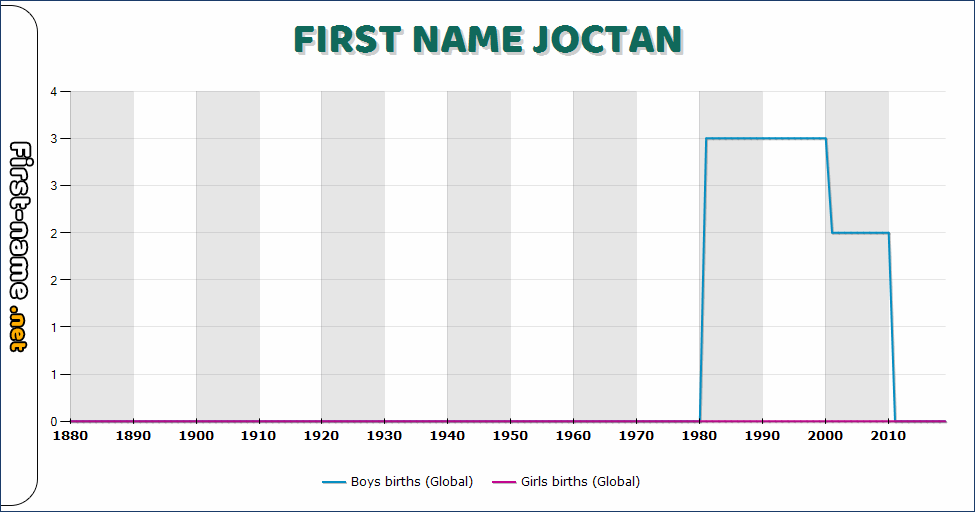 Popularity of the name Joctan