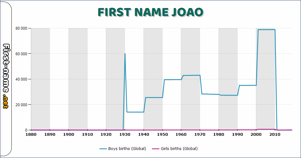 Popularity of the name Joao